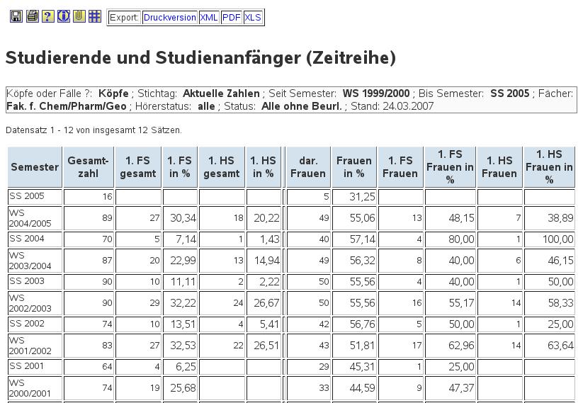 Beliebt Durchführung der Auswertung: Tabellen US48
