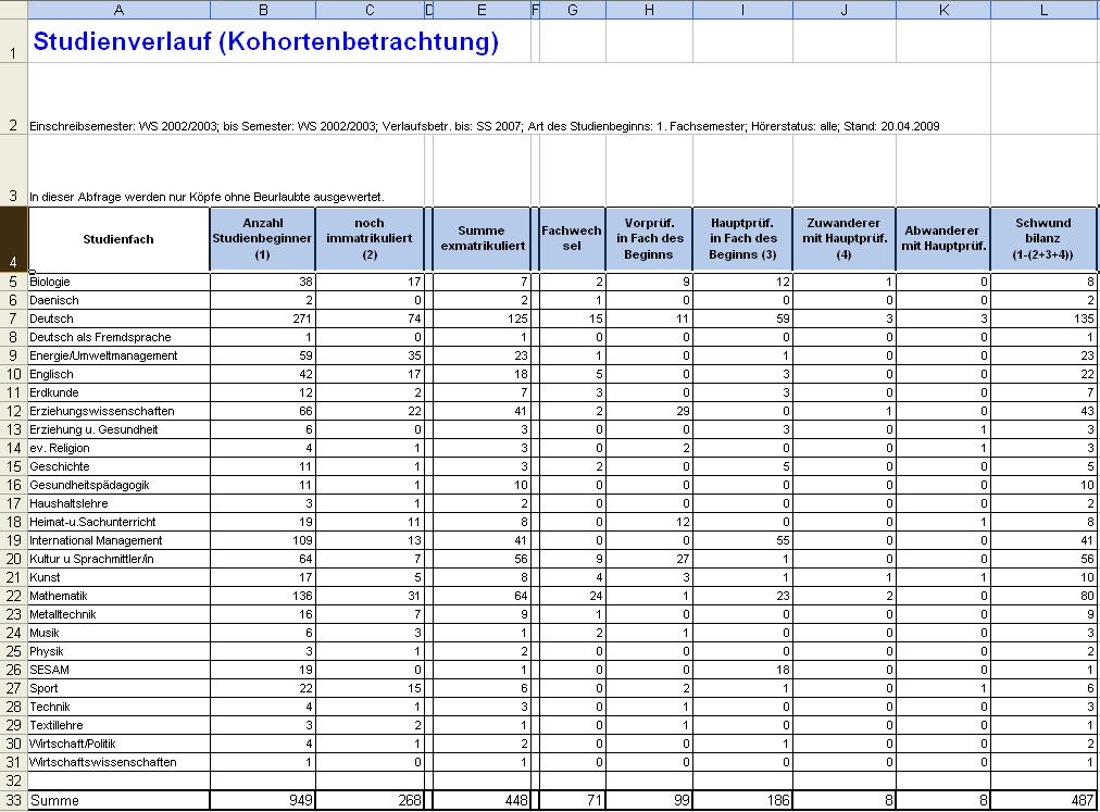2 1 2 tabelle for Tabelle 2 spalten